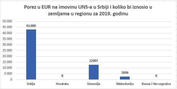 Porez u evrima na imovinu UNS-a u Srbiji i koliko bi iznosio u zemljama u regionu za 2019. godinu (tabelu sačinio UNS)