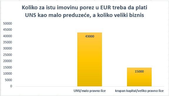 Koliko za istu imovinu porez u evrima treba da plati UNS kao malo preduzeće, a koliko veliki biznis (tabelu sačinio UNS)
