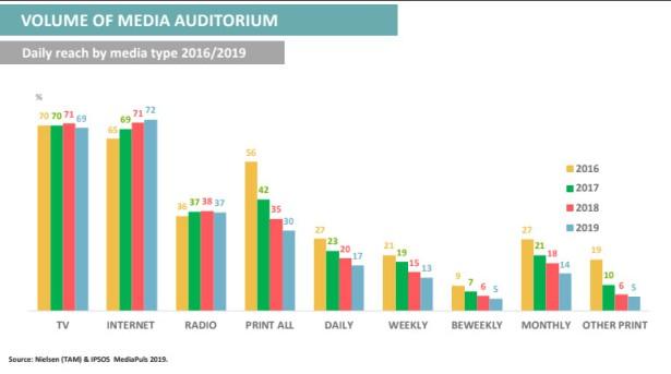Internet je prošle godine dnevno koristilo 72 odsto građana, dok je televiziju pratilo 69 odsto, radio stanice slušalo 37, dok je štampu – dnevnu, nedeljnu, periodičnu, pratilo 30 odsto stanovnika Srbije