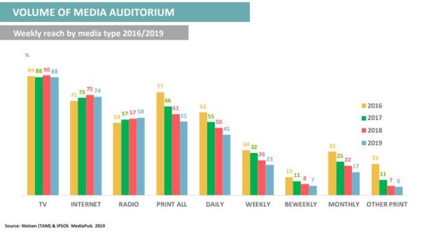 Praćenje medija na nedeljnom nivou - 88 odsto u toku jedne nedelje gleda neki od TV kanala, dok internet prati 74 odsto građana